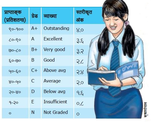 GPA Grade Sheet Details of SEE(SLC) 2074/2075 | SMS Service Nepal